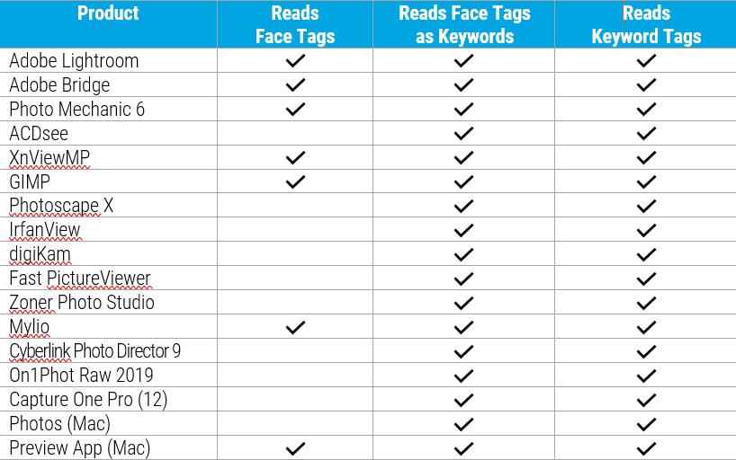 Tag That Photo cross-app metadata compatibility chart